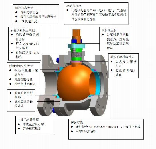 金属硬密封球阀配件安装图